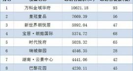 鞍山市2016年楼市网签销售排行榜(11.22-11.30)