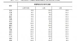 权威发布:11月份秦皇岛住宅价格上涨5.9%