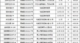 黄山房地产市场12月份楼盘存量表