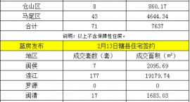 福清2017年2月11日住宅成交情况一览表